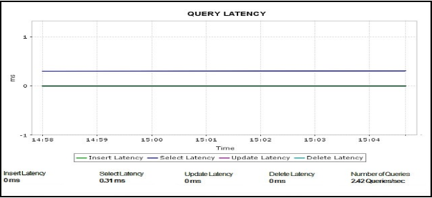 query-performance